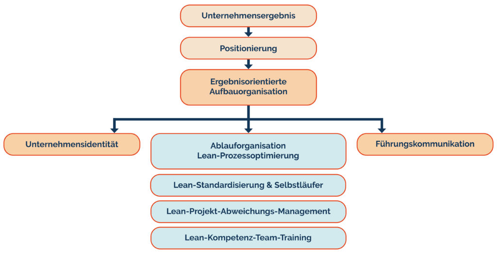 grafik-ergebnisorientierte-lean-kultur-implementierung